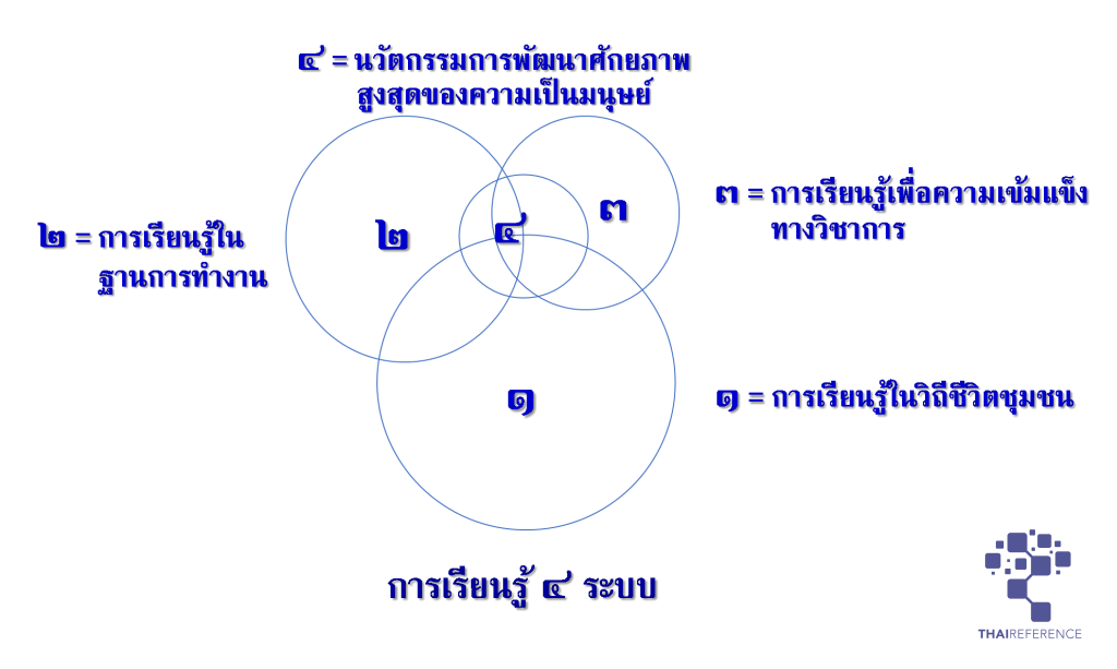 อาสาไทยยืนยัน Thai Reference นิเวศทางปัญญาของมหาชน (3)